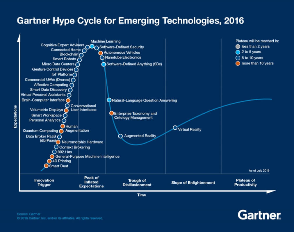 gartner-hype-cycle-2016